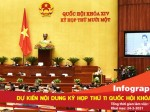 Dự kiến nội dung kỳ họp thứ 11 Quốc hội khóa XIV